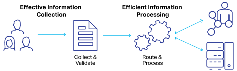 Forms automation and processing with OpenText LiquidOffice