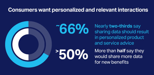 Consumers want personalized and relevant interactions. About 66 percent - nearly two-thirds say sharing data should result in personalized product and service advice. More than 50 percent - more than half say they would share more data for new benefits