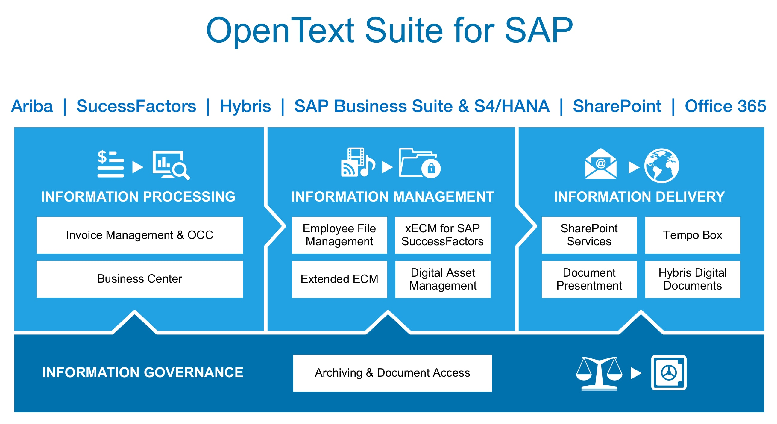 OpenText suite for SAP